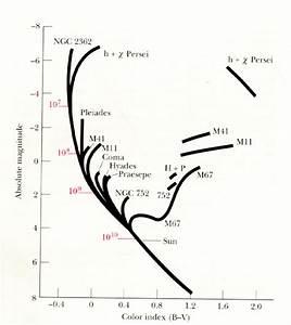 Chapter 17  Properties Of Stars  U2013 Michael K  Rulison