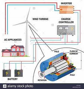 Wind Turbine System For Home  Renewable Energy Concept  Simplified Diagram Of An Off