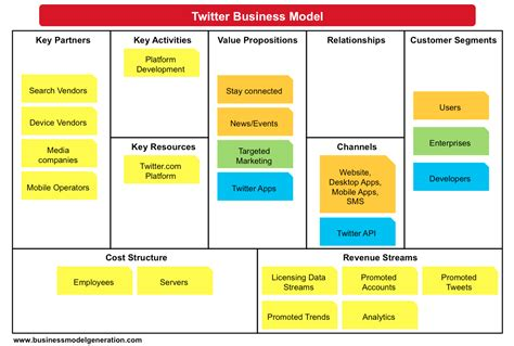 what is a business model business model canvas examples understanding business models