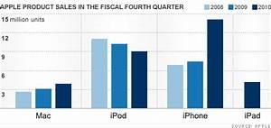 Apple sales top $20 billion - a new record - Oct. 18, 2010