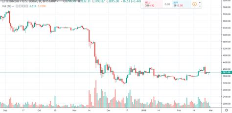 The kitco bitcoin price index provides the latest bitcoin price in us dollars. Bitcoin Daily Chart Alert - Prices Firmer Thursday - Feb. 28 | CryptoDesk News