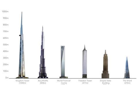 comparatif fauteuil de bureau comparatif des plus hautes tours du monde