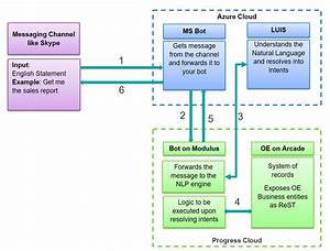 Using Chatbots To Improve User Engagement U2014part Two