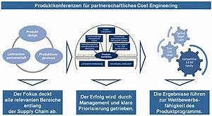 Herstellkosten Des Umsatzes Berechnen : produktkonferenz garantiert schnelle senkung der ~ Themetempest.com Abrechnung