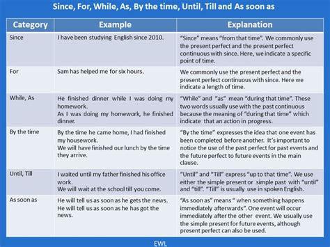 Best 25+ Grammar Tenses Ideas On Pinterest  Tenses English, Tenses Grammar And English Grammar