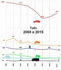 Nombre De Mort Sur La Route : votre voiture vous que vous avez ou pas charette et cie page 2369 29961357 sur le ~ Medecine-chirurgie-esthetiques.com Avis de Voitures