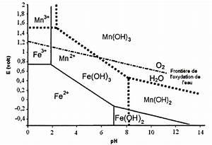 Elimination Des Ions Phosphates  Diagrammes De Pourbaix
