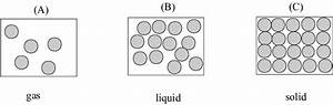 Three Main Different States Of Matter  Fig  1a Is For A