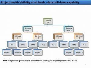 Tfs Gantt Chart Ms Epm And Tfs