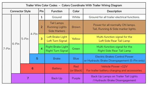 5 Pin Wiring Diagram For Trailer by 5 Pin Trailer Wiring Color Diagram Getting Started Of