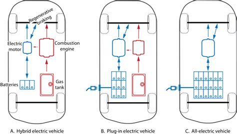 Types Of Electric Cars by Batteries For Vehicles My Florida Home Energy