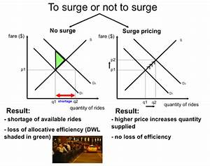 Uber U0026 39 S Surge Pricing And Economic Models