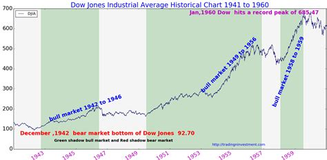 View the full dow jones industrial average (djia) index overview including the latest stock market news, data and trading information. Dow Jones Index Chart 5 Years September 2019