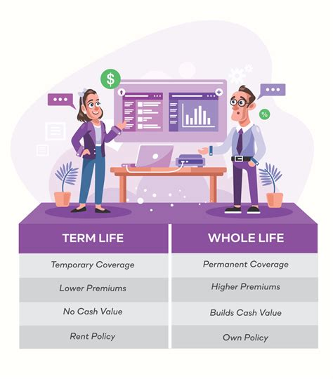 The biggest difference between term life vs. Term Life vs. Whole Life Insurance   Differences Explained