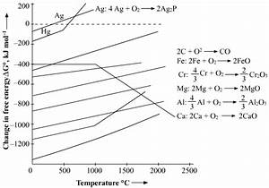 What Is Thermodynamic Cosideration Of Selecting A Reducing