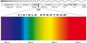 Wellenlänge Licht Berechnen : uv licht was es wirklich ist vollspektrum f r nat rliches sehen ~ Themetempest.com Abrechnung