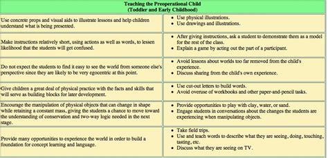 jean piagets developmental stage theory etec