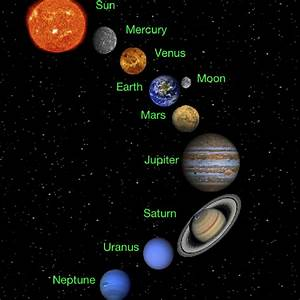 what is the solar system | Solar System | Pinterest ...