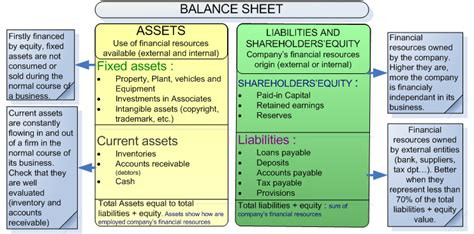 understand and analyze the balance sheet assess your
