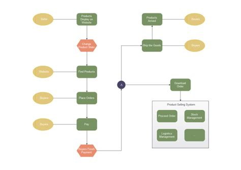 epc diagram examples