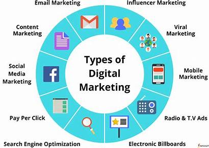 Types Marketing Different Ads Strategies Social Mobile