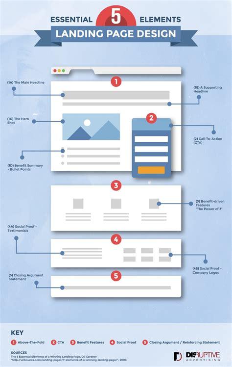 Essentials Landing Page Design Ppc Management