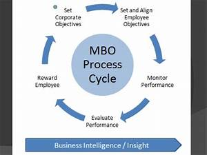 management by objectives With manage by objective template