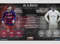 Another One – Lionel Messi vs Cristiano Ronaldo – Infographic