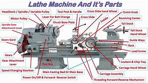 Construction Details Of Basic Lathe Machine In Hindi Basic