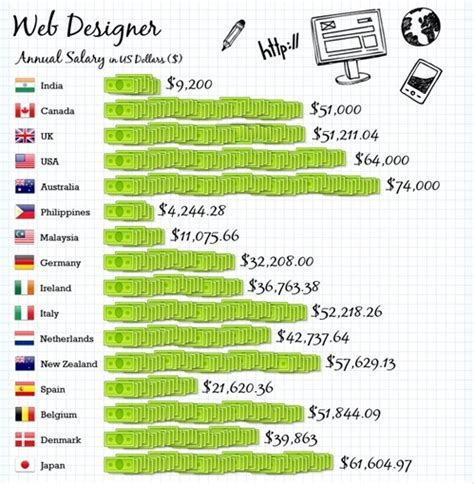 web design salary highest salaries globally where should you work