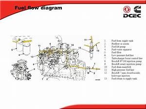 5 9 Cummins Coolant Flow Diagram