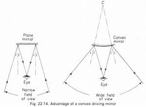 Images Formed By A Convex Mirror Physics Homework Help  Physics Assignments And Projects Help
