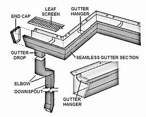 Advice On Gutters And Gutter Guards
