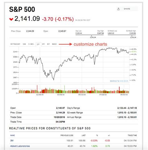 Business Insider launches Markets Insider