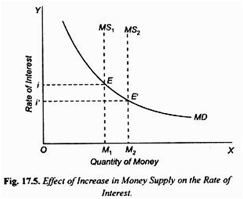 Money Market Equilibrium In An Economy (with Problems. Png Transparent Signs. Cadillac Signs. Flammable Signs Of Stroke. Sale Signs. Horner's Syndrome Signs. Office Door Signs. Mounted Signs. Wordsin Signs