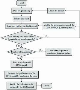 Flowchart Of The Dnn Model For Training  Validation