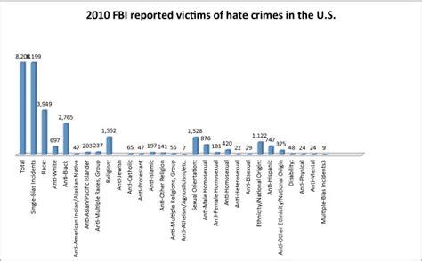 alter bureau file fbi reported crime victims jpg wikimedia commons