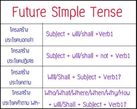 Future Simple Tense  Tense For You