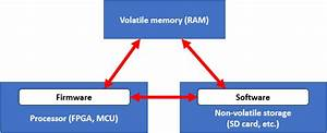 What Is Embedded Firmware Development