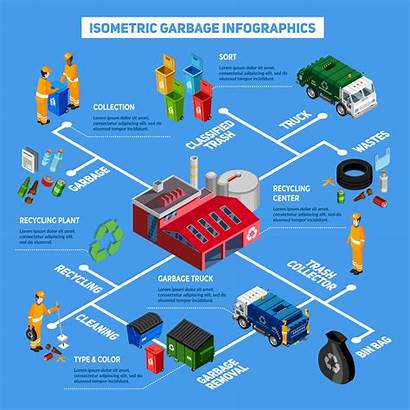 Isometric Garbage Removal Vector Infographics Illustration Rubbish