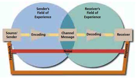 The Communication Process | sabkepasand