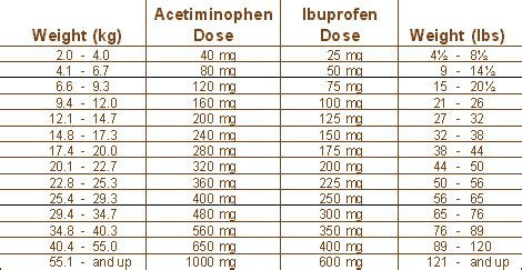 calculate tylenol dosage  weight blog dandk