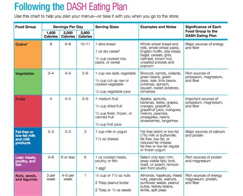 dash diet meal planner the dash diet is once against the