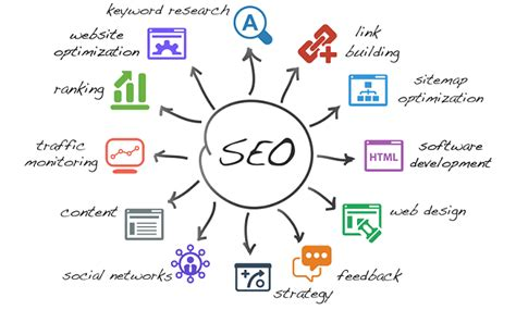 Seo Strategy by Simple Steps To Build A Winning Seo Strategy On A Small