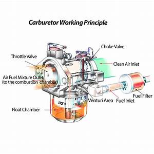 28 Ezgo Carburetor Diagram