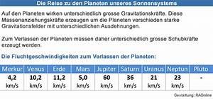Fluchtgeschwindigkeit Erde Berechnen : raonline edu raumfahrt weltraum planetensystem der sonne informationen und daten ~ Themetempest.com Abrechnung