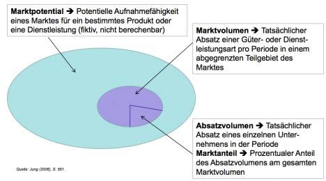 wodurch unterscheiden sich marktpotenzial marktvolumen