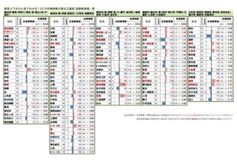 神奈川 県 公立 高校 倍率 2021 予想