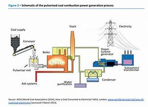 Iea On Twitter   U0026quot Schematic Of The Pulverised Coal