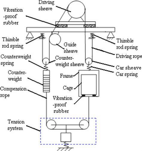 schematic diagram of a 2 1 traction type passenger elevator scientific diagram